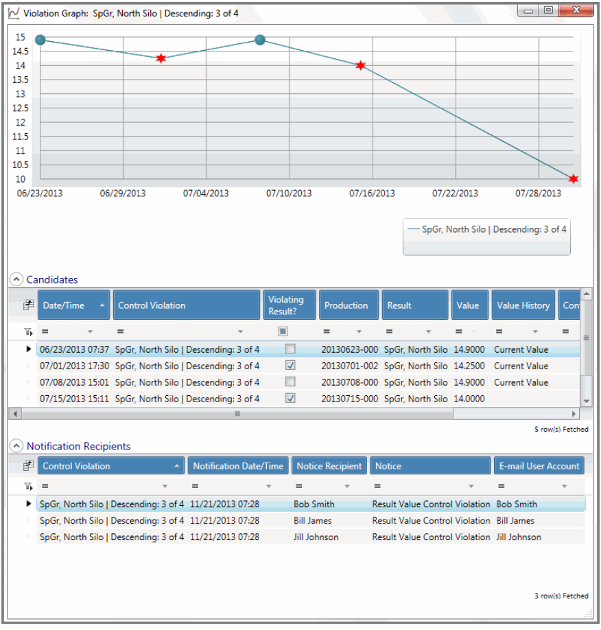LabSoft LIMS Tools - Control Chart