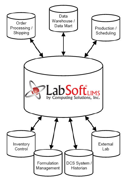 labsoft lims interfacing  equipments and business systems