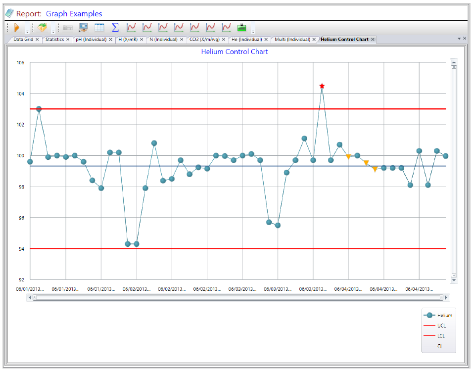 LabSoft LIMS Tools Report Studio - Figure 4 - Plot